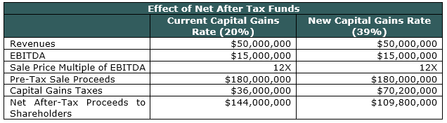 effect of net after tax funds