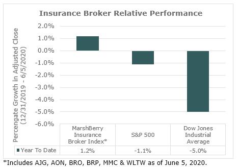 insurance broker relative performance