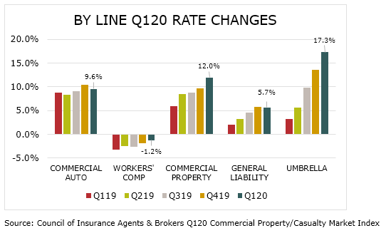 by line q120 rate changes